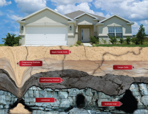 Sinkhole causes, damage, and repairs